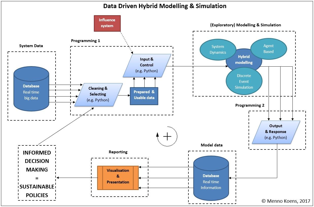 Figure 2: Data Driven Hybrid Modelling & Simulation